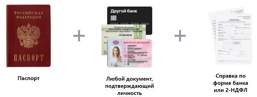 Документы для кредитной карты 100 дней без процентов
